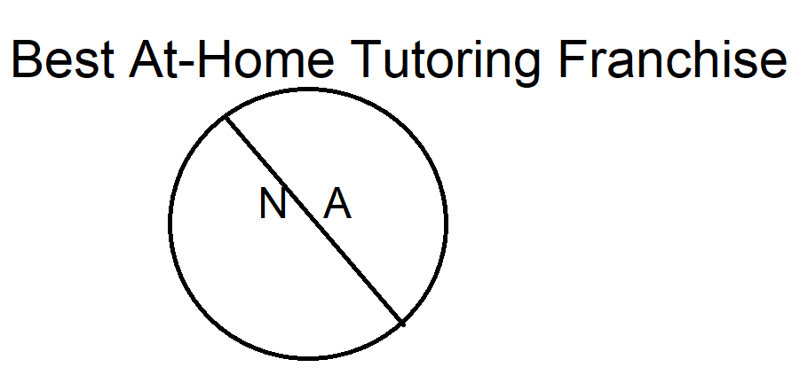 Tutoring franchise review. If you look at my ClubZ review and Tutor Doctor review, you should not buy an in-home tutoring franchise.